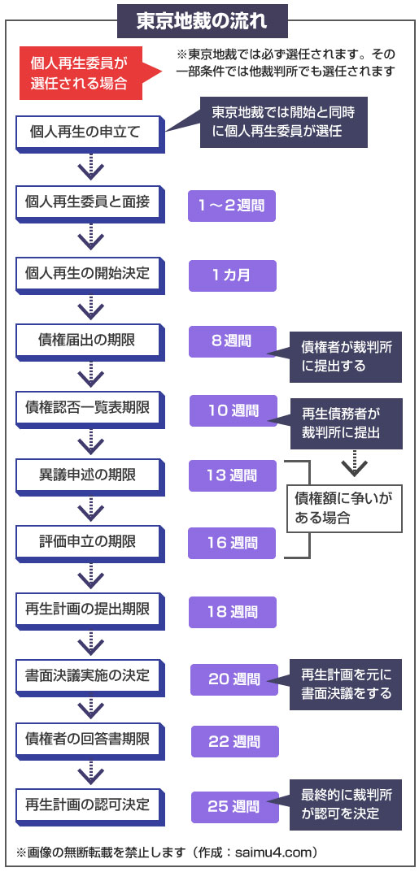 東京地裁の個人再生のスケジュールと流れ(個人再生委員が選任されるケース)