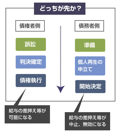 どっちが先か?―説明図 (債権者側の訴訟の確定判決による債権執行、個人再生の開始決定)