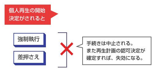 個人再生の開始決定で、強制執行や差し押さえが中止する図