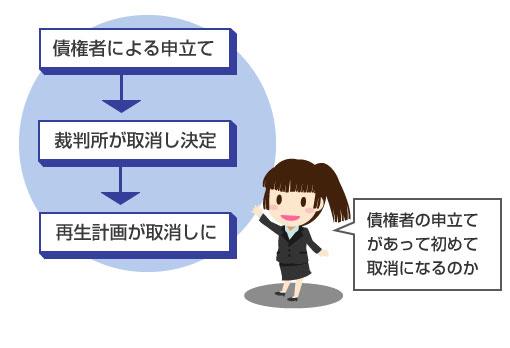再生計画の不履行による取消しの手順-図