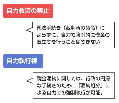 自力救済禁止の原則と、自力執行権の説明図