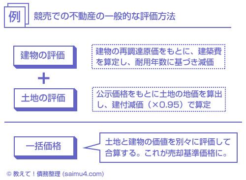競売での不動産の一般的な評価方法-説明図