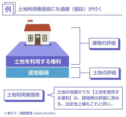 土地利用権価格の説明図-土地の地価のうち【土地を使用する権利】は、建物側の評価に含める。法定地上権もこれと同じ。