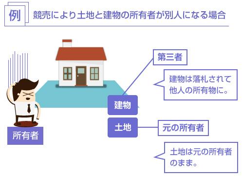 競売により土地と建物の所有者が別人になる場合-説明図