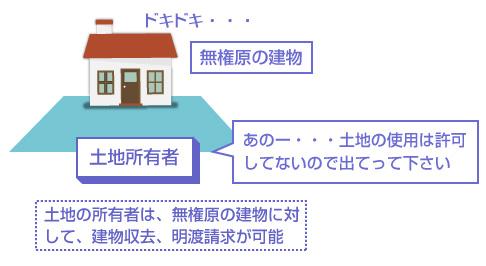 土地の所有者は、無権原の建物に対して、建物収去、明渡請求が可能-説明図
