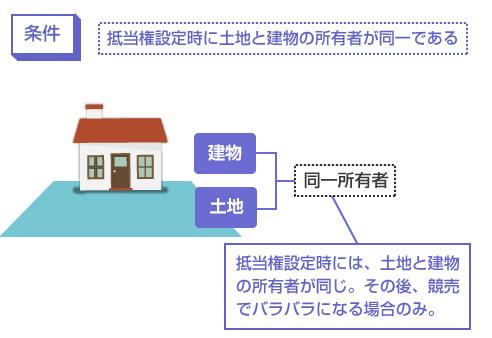 抵当権設定時に土地と建物の所有者が同一である-説明図