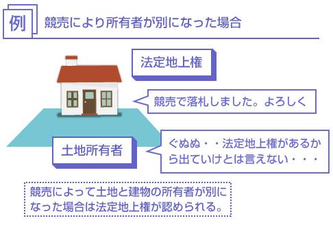 競売によって土地と建物の所有者が別になった場合は法定地上権が認められる-説明図