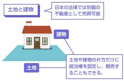 日本の法律では別個の不動産として売買可能-説明図