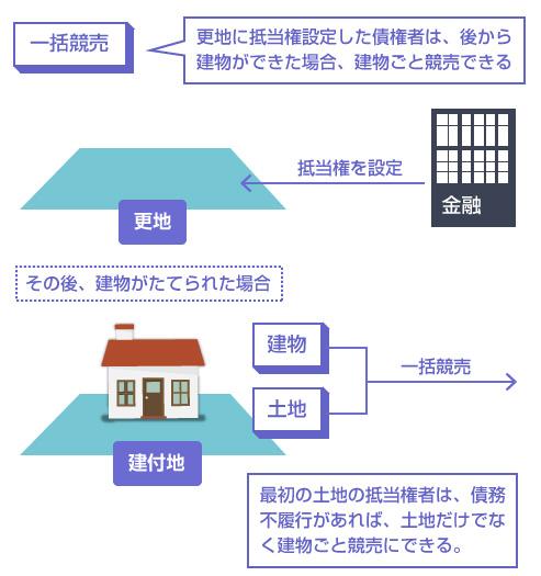 一括競売の説明図-更地に抵当権設定した債権者は、後から建物ができた場合、建物ごと競売できる