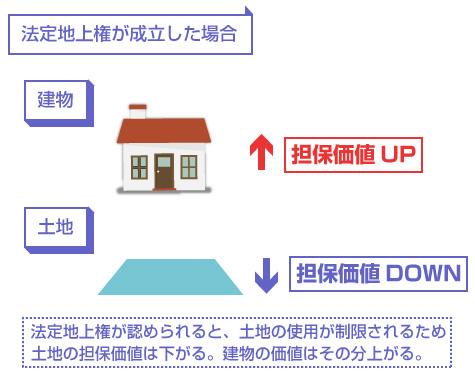 法定地上権が認められる場合の土地と建物の担保価値-説明図