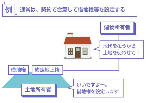 通常は、契約で合意して借地権等を設定する-説明図