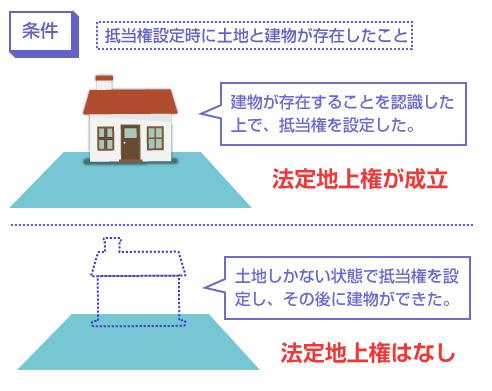 条件-抵当権設定時に土地と建物が存在したこと-説明図