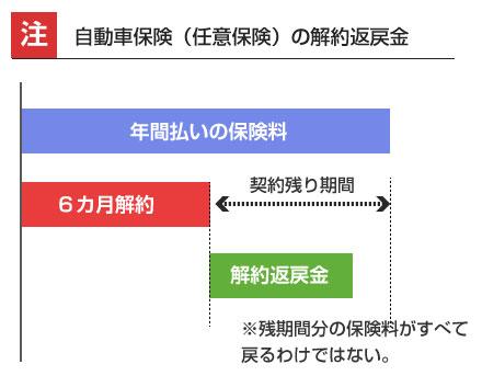 自動車保険(任意保険)の解約返戻金-説明図