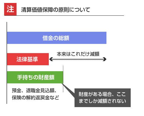 清算価値保障の原則-説明図