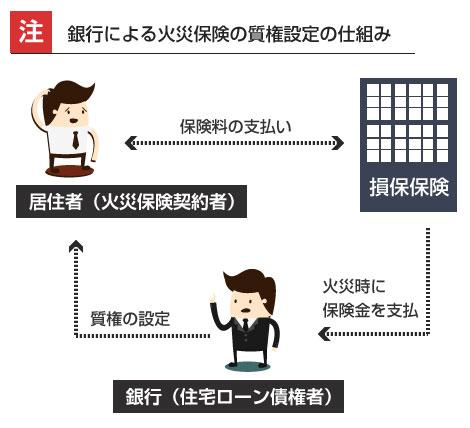 銀行による火災保険の質権設定の仕組み-説明図
