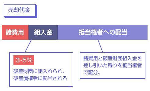 3~5%が破産財団に組入れられ、破産債権者に配当される-説明図