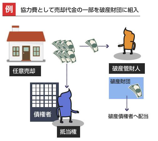 協力費として売却代金の一部を破産財団に組入-説明図