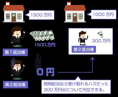 共同抵当の代位-同時配当なら受け取れるハズだった300万円分について代位できる。