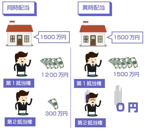 同時配当と異時配当での後順位抵当権者の配当額の違い-図