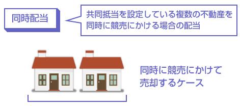 同時廃止-共同抵当を設定している複数の不動産を同時に競売にかける場合の配当の説明図