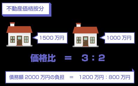 不動産価格按分の説明図