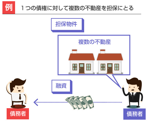 1つの債権に対して複数の不動産を担保にとる-説明図