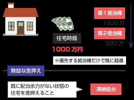 無益な差押えの説明図-既に配当余力がない状態の住宅を差押えること