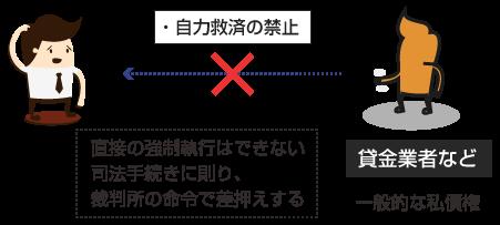 自力救済禁止の説明図