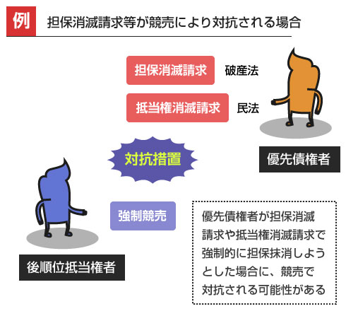 担保消滅請求等が競売により対抗される場合-説明図