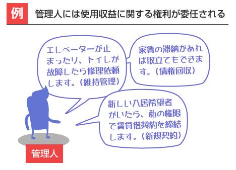 管理人には使用収益に関する権利が委任される-漫画
