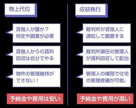 物上代位権と収益執行の違い-説明図
