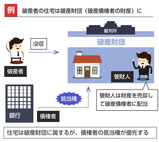住宅は破産財団に属するが、債権者の抵当権が優先する-説明図