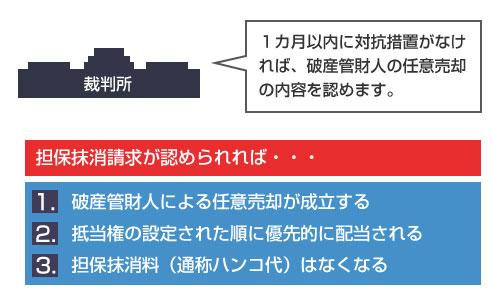 担保抹消請求が認められれば、(1)破産管財人による任意売却が成立する(2)抵当権の設定された順に優先的に配当される(3)担保抹消料(通称ハンコ代)はなくなる-説明図