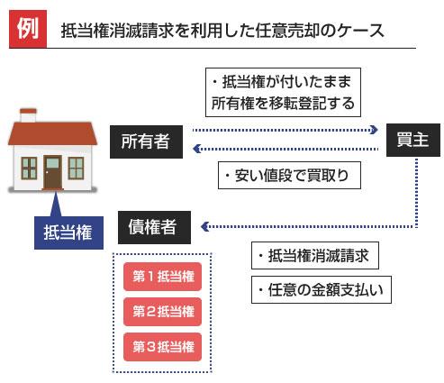 抵当権消滅請求を利用した任意売却のケース-説明図