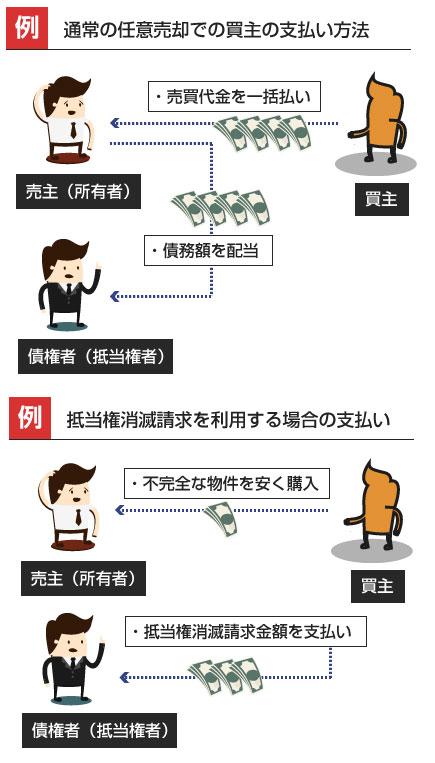 通常の任意売却での買主の支払い方法と、抵当権消滅請求を利用する場合の支払いの違い-説明図