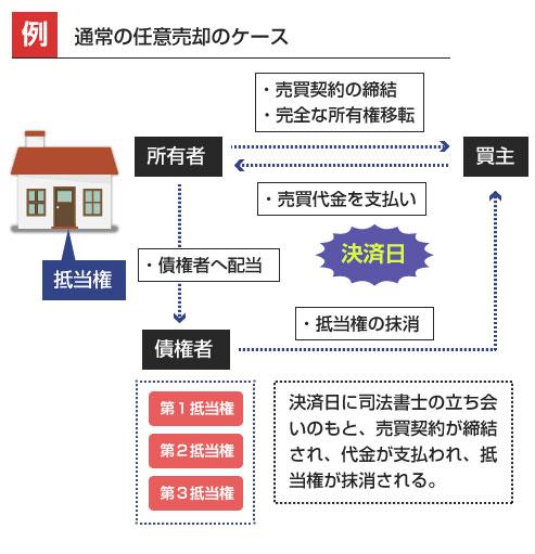 任意売却の通常のケース-決済日に司法書士の立ち会いのもと、売買契約が締結、完全な所有権の移転、売買代金の支払い、抵当権抹消登記、が同時にされる説明図