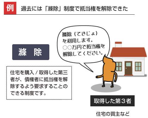 滌除の説明(住宅を購入/取得した第三者が、債権者に抵当権を解除するよう要求することのできる制度です。)