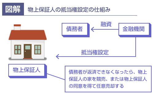 物上保証人の抵当権設定の仕組み-説明図