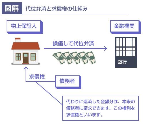 代位弁済と求償権の仕組み-図解