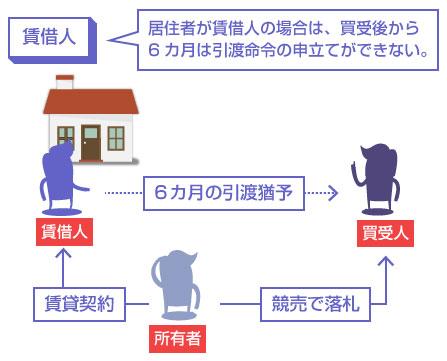 居住者が賃借人の場合は、買受後から6カ月は引渡命令の申立てができない―説明図