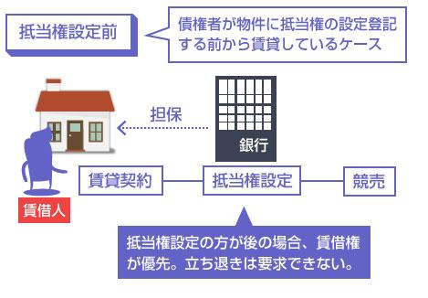 債権者が物件に抵当権の設定登記する前から賃貸しているケースの説明図―抵当権設定の方が後の場合、賃借権が優先。立ち退きは要求できない。