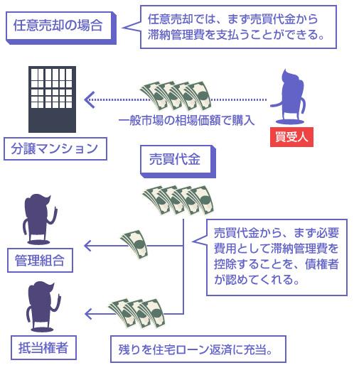 任意売却の場合、売買代金からまず必要費用として滞納管理費を控除することを、債権者が認めてくれる。―説明図