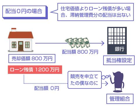 住宅価値よりローン残債が多い場合、滞納管理費分の配当は出ない―説明図