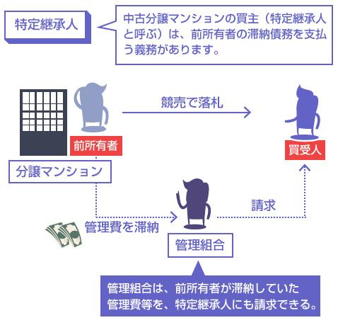 中古分譲マンションの買主(特定継承人と呼ぶ)は、前所有者の滞納債務を支払う義務があります。―説明図