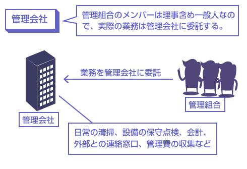 管理会社の説明図-管理組合のメンバーは理事含め一般人なので、実際の業務は管理会社に委託する。