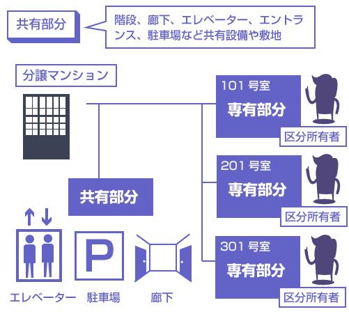 専有部分と共有部分の説明図