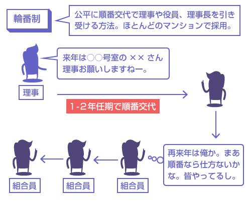 輪番制の説明図-公平に順番交代で理事や役員、理事長を引き受ける方法。ほとんどのマンションで採用。