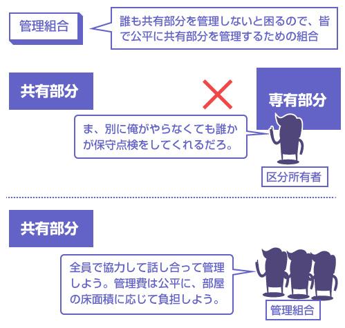 管理組合の説明図-誰も共有部分を管理しないと困るので、皆で公平に共有部分を管理するための組合