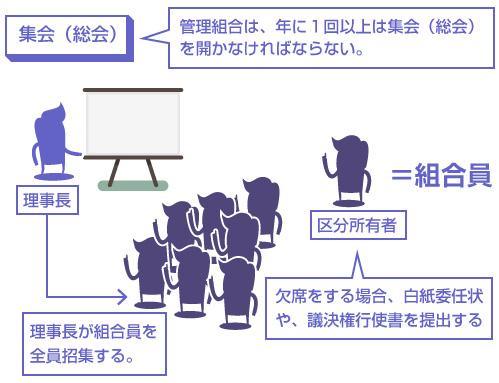集会(総会)の説明図-管理組合は、年に1回以上は集会(総会)を開かなければならない。