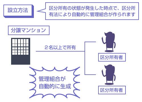 区分所有の状態が発生した時点で、区分所有法により自動的に管理組合が作られます―説明図